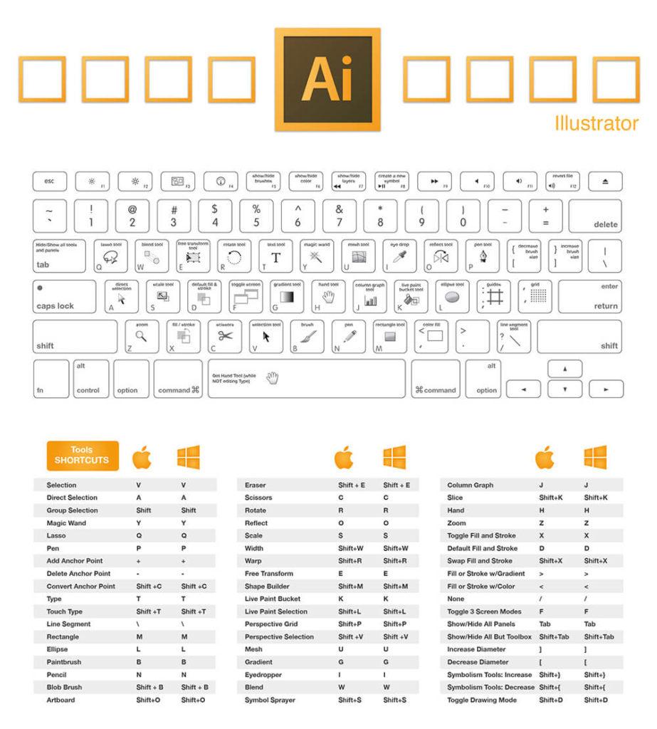 คีย์ลัด Adobe