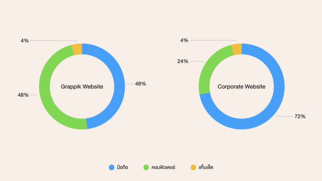 วิเคราะห์ผู้ใช้ UX/UI เว็บไซต์ไทย ด้วย Google Analytics